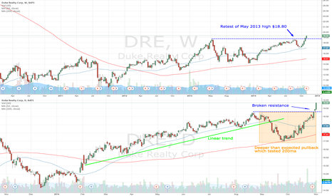 DRE: DRE broken resistance for a long