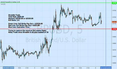 GBPUSD: GBPUSD Straddle Trade