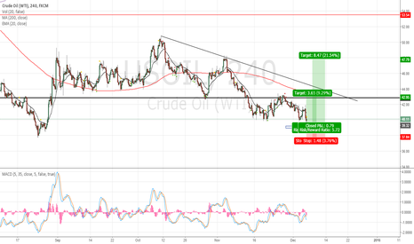 USOIL: Oil is getting closer to a PRZ