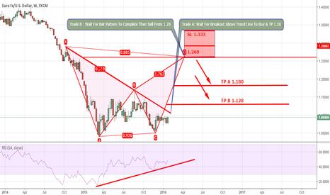 EURUSD: Long Term EUR/USD : Possible Buy & Sell Setups On Weekly Chart