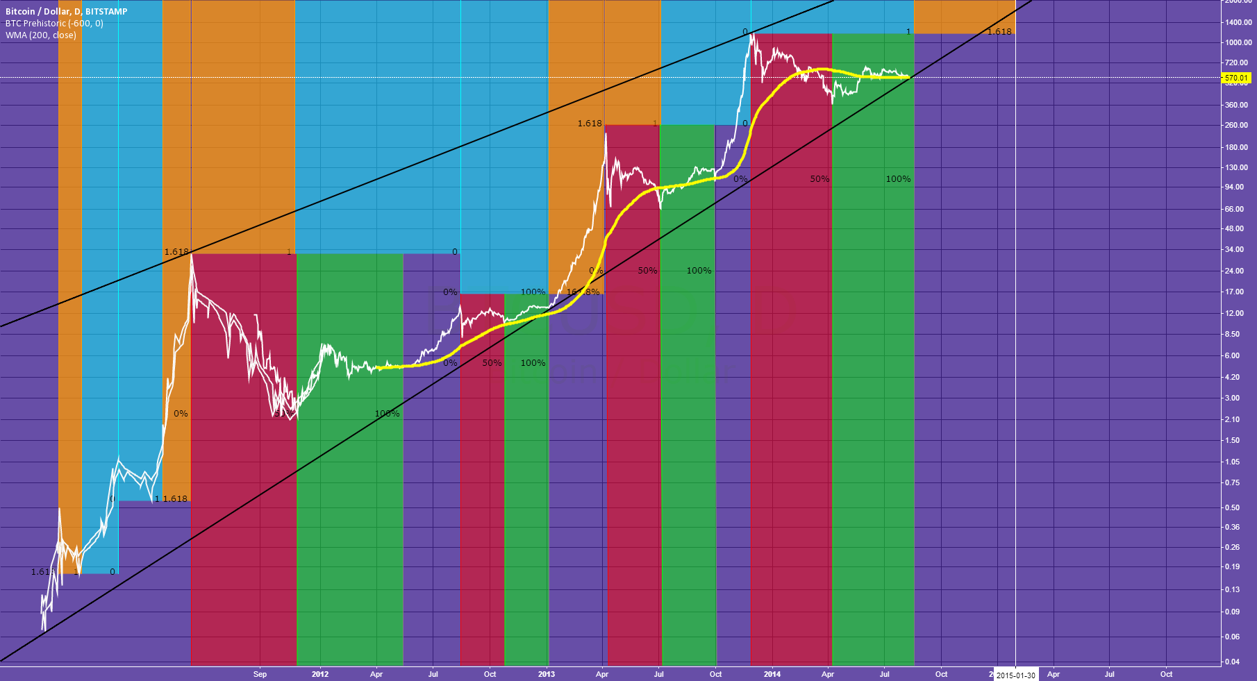 One Secret Chart Of Bitcoin Bulls