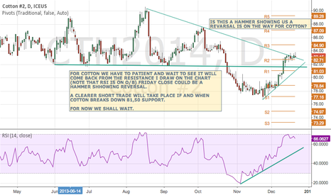 CTH2014: WILL COTTON REVERSE AND BREAK THE 81,50 RESISTANCE TO DOWNSIDE?