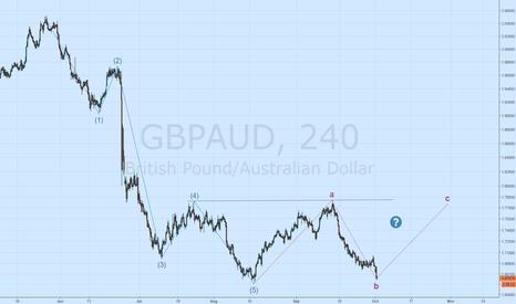 GBPAUD: more upside??