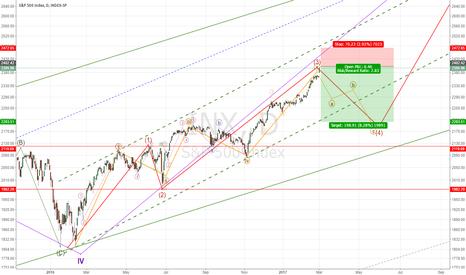 INX: S&500 Elliot wave Analysis, Correction is here