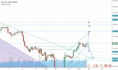 GBPJPY: POTENTIAL UPTREND CONTINUATION BREAK ?  ?? ? ?