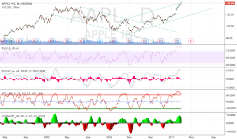 AAPL: APPL - Time to short Apple?
