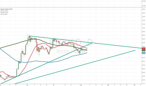 BTCUSD: Bitcoin just broke thru the MA200 (daily)