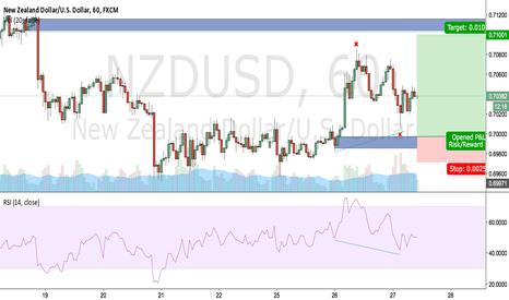 NZDUSD: LeBron Trade: Long NZDUSD