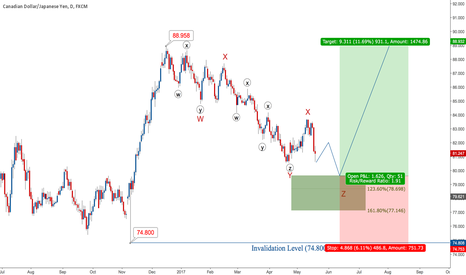 CADJPY: Updating previous post!