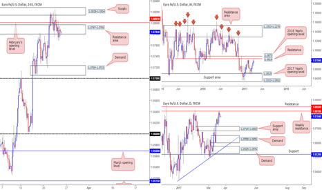 EURUSD: Update on EUR short...