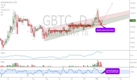 GBTC: GBTC: Weekly uptrend triggered