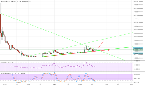PASCBTC: PASC maybe easy x2