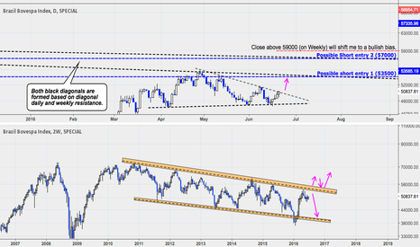 BVSP: Brazilian Bovespa Index: Long Term