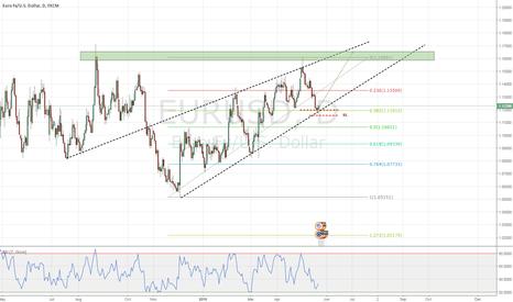 EURUSD: EURUSD - Continuation of trend - Long leg