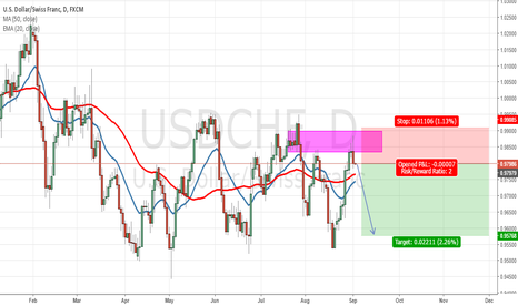 USDCHF: USDCHF Bearish for NFP