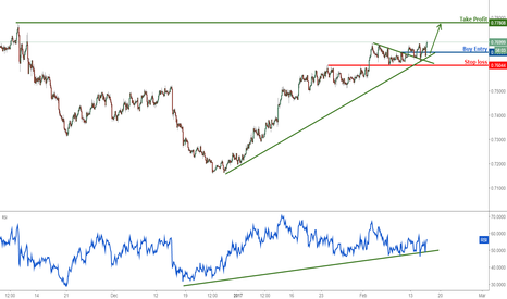 AUDUSD: AUDUSD above major support, remain bullish