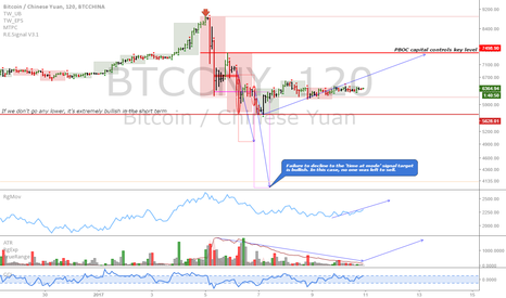 BTCCNY: BTCCNY: Intraday view