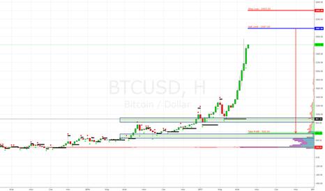 BTCUSD: BTC/USD (Bitcoin) Sell Limit 2987.00 (Долгосрок на 6-9 месяцев)