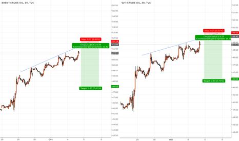 UKOIL: Неплохая риск-премия по нефти.