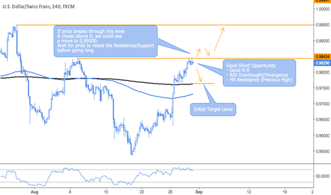 USDCHF: 3:1 Reward to Risk Opportunity - USDCHF