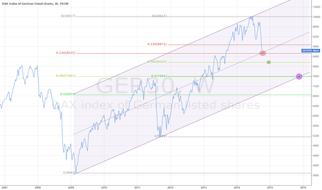 GER30: 3 Targets on Dax Index ($Ger30) Weekly (2007-2014)