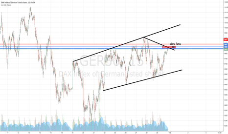 GER30: Short the dax ger 30