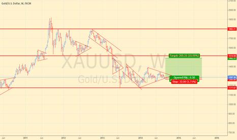 XAUUSD: Gold good risk per reward