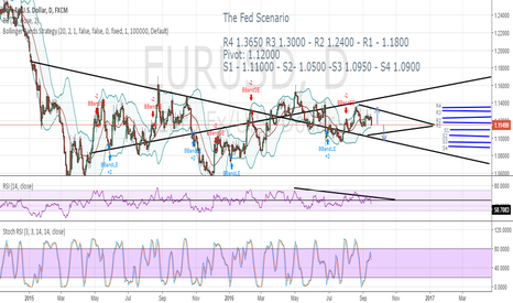 EURUSD: EURUSD  Long - The Fed Scenario