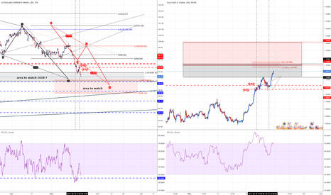DXY: EURUSD VERSUS DXY Areas to Watch + reported gap as TP on EU