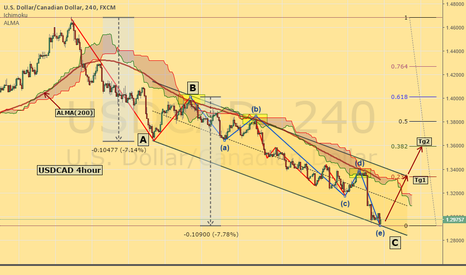 USDCAD: Potential USDCAD reaction