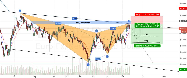 EURNZD 4H Chart.Bearish Bat Pattern.