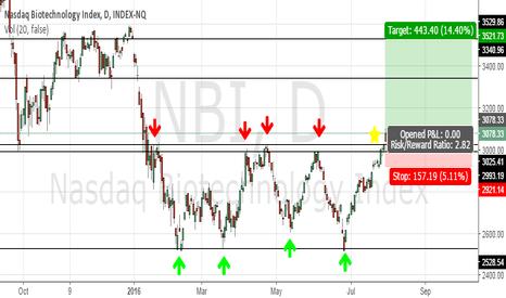 NBI: NBI - Nasdaq Bio breaking price channel