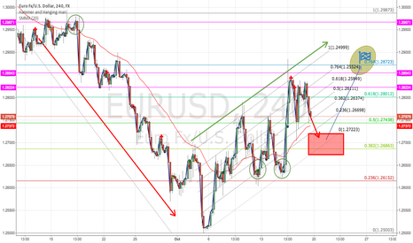 EURUSD: Short term picture is to short, then long on rebound