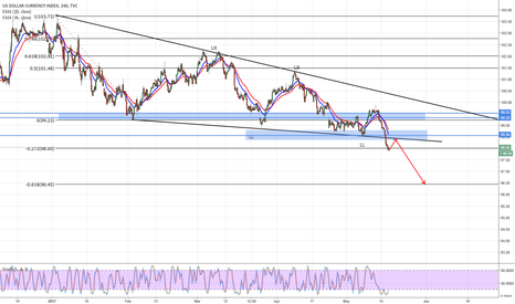 DXY: DXY Small Bounce