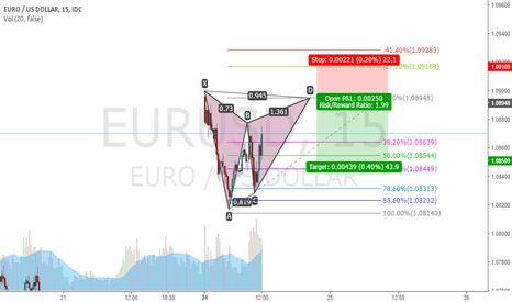 EURUSD: EURUSD gartley short
