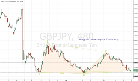 GBPJPY: GBPJPY- Ripe for Long?