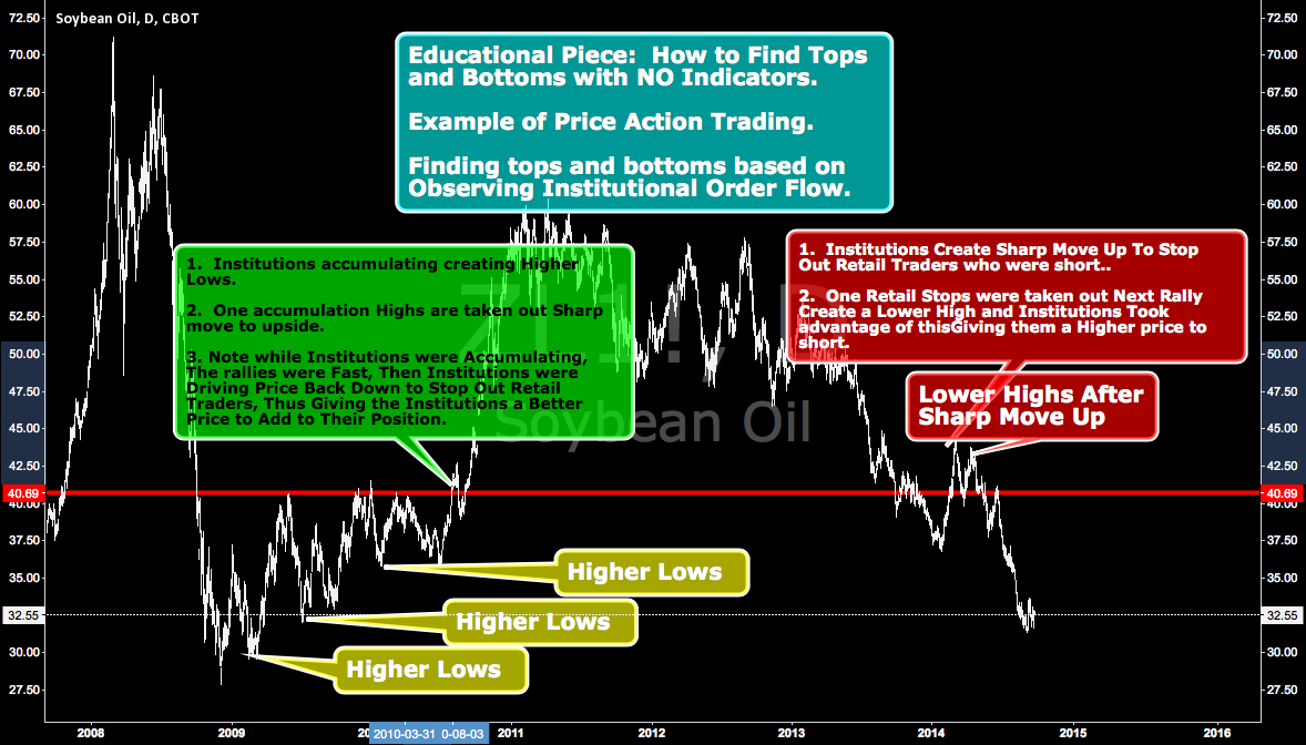 Educational Piece: How To Find Tops And Bottoms w/ NO Indicators