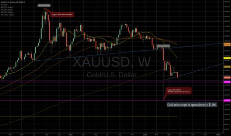 XAUUSD: Gold price target for buy