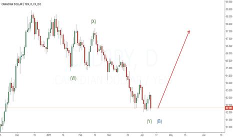 CADJPY: Looking to buy