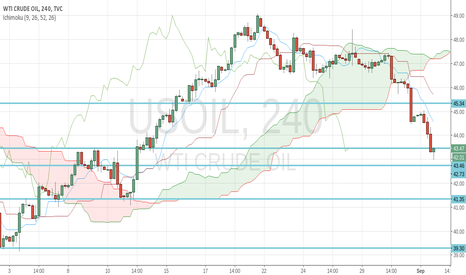 USOIL: USOIL in Ichimoku 4H+1H is bearish at least until 42.73