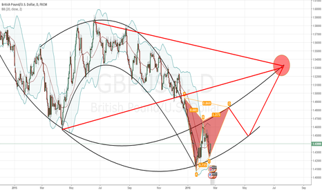 GBPUSD: Patterns patterns. Long and Short possibilities
