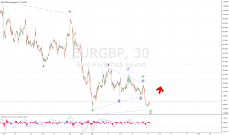 EURGBP: EUR LONG - Break out from a triangle!!!!