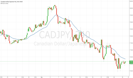 CADJPY: CADJPY An Interesting Chart to Keep an Eye On
