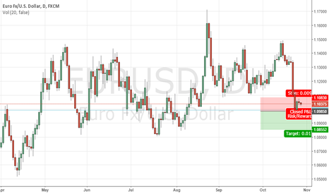 EURUSD: EURUSD looking weak