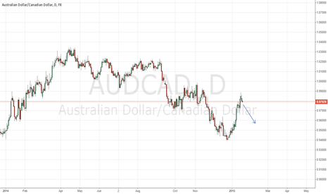 AUDCAD: AUDCAD short Swing Trade (Daily Chart)