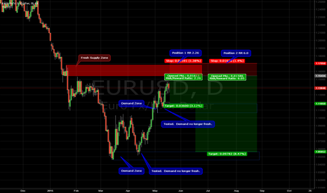 EURUSD: EURUSD Short Supply/Demand Trade Setup
