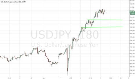 USDJPY: USD/JPY - Change Of Fortune - 11/22/2016