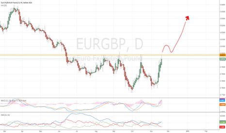 EURGBP: LONGTERM VIEW on EURGBP