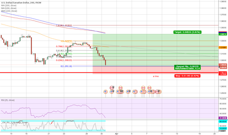 USDCAD: possible bounce on USDCAD