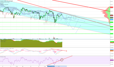 BTCUSD: We started